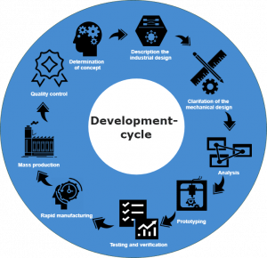 Product Development Cycle using 3D printing